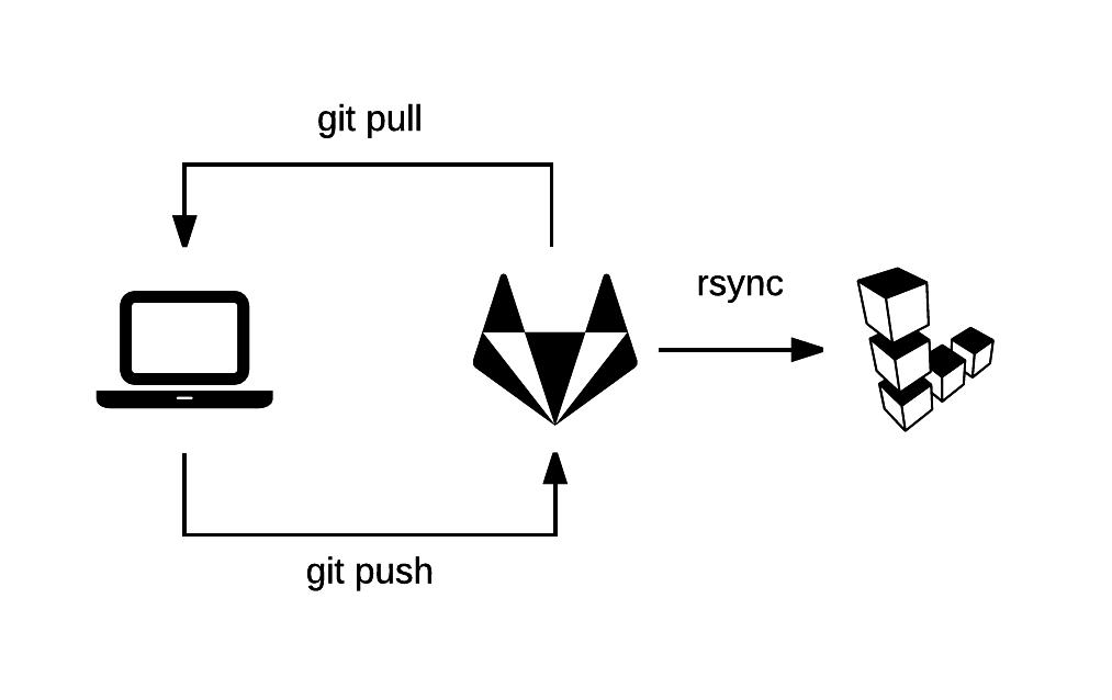 Automated blog posts with Hugo, GitLab CI and Docker